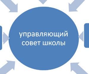 Управління ліцеєм як інноваційним навчальним закладом
