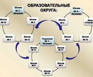 Освітні округи як чинники модернізації управління освітою