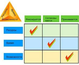 Пріоритети діяльності обласного осередку асоціації керівників шкіл України