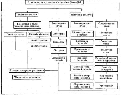 Структурна схема науки про