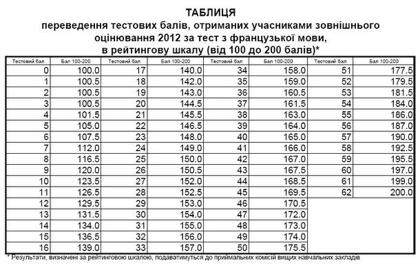 Мова результати зно 2012 року