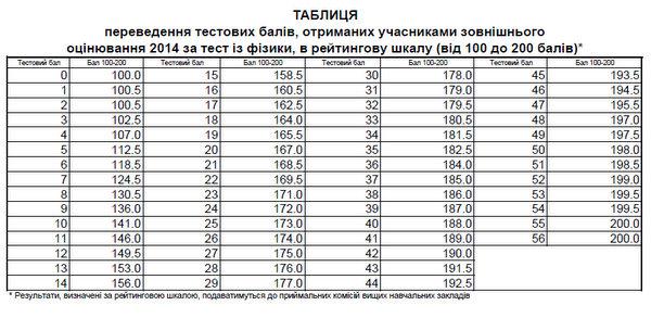 Фізика результати зно 2014 року