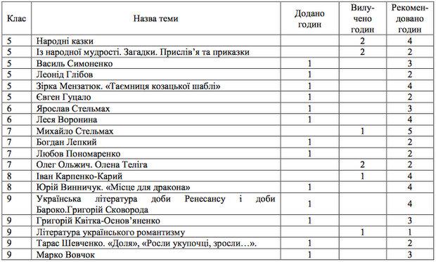 http://osvita.ua/doc/images/news/561/56113/table-1.jpg