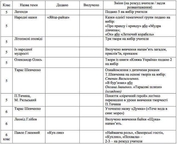 http://osvita.ua/doc/images/news/561/56113/table-2-1.jpg