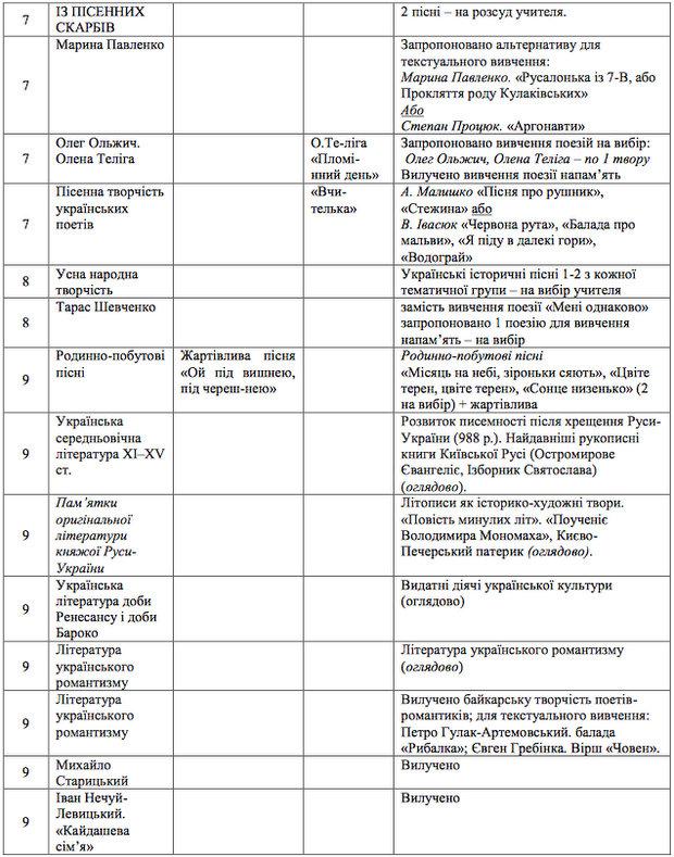 http://osvita.ua/doc/images/news/561/56113/table-2-2.jpg