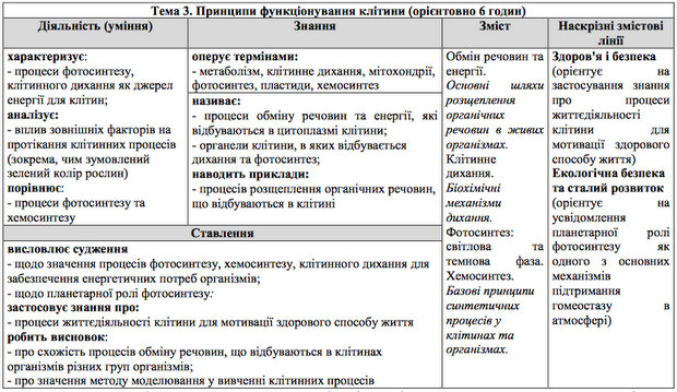 http://osvita.ua/doc/images/news/561/56113/table-3.jpg
