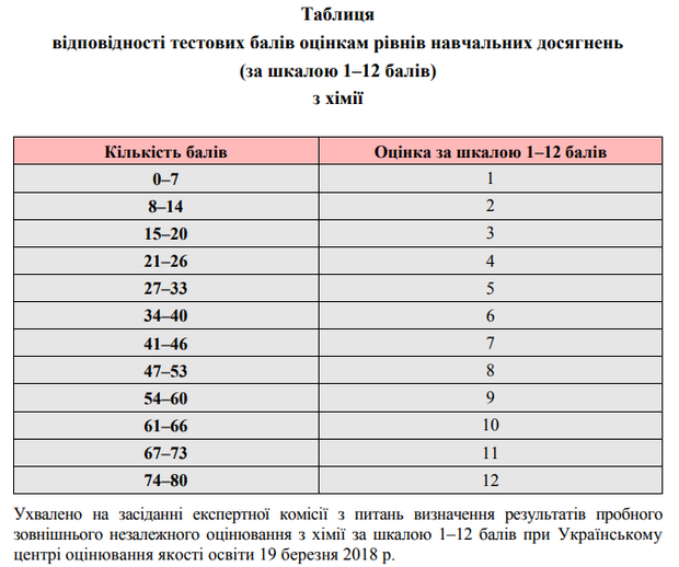 бланк зведена таблиця 1-по освіта