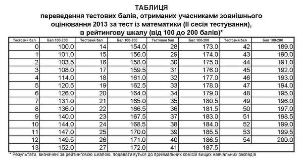 Таблиця переведення балів зно 2013 з